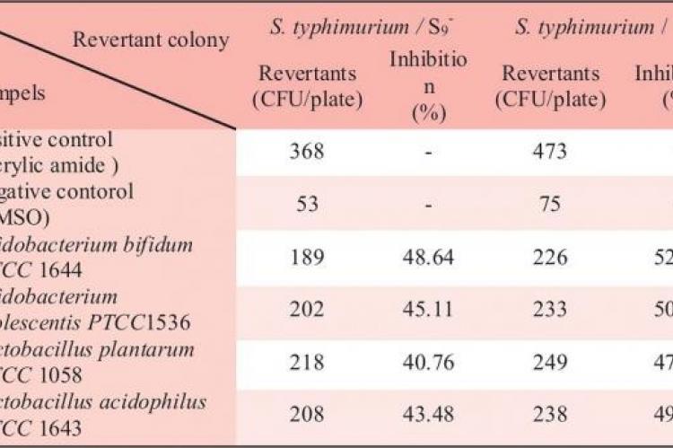 Antimutagenic properties of bacterial supernatants against acrylic amide
