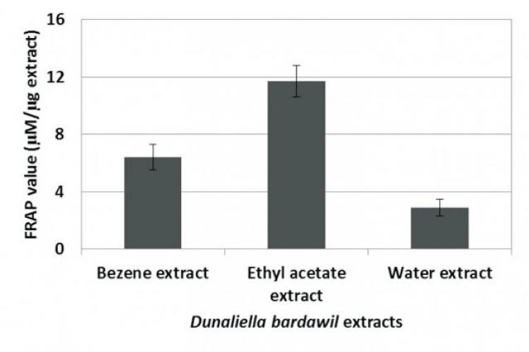 . Total antioxidant activity of the Dunaliella bardawil extracts presented as mean ferric reducing