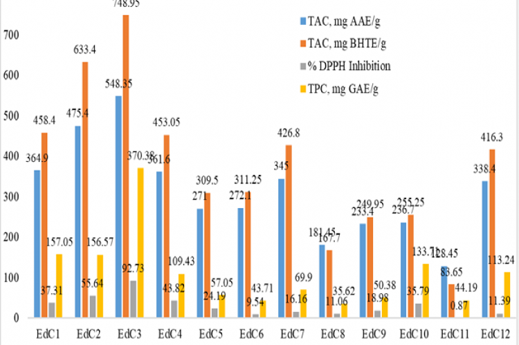 Figure 1: Summary of the in vitro antioxidant assay results for EdC fractions.