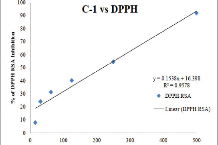 Scatter graph showing the % of inhibition of sample C-1 against the DPPH and the inhibitory concentration (IC50 value) observed is 220.7μg/ml