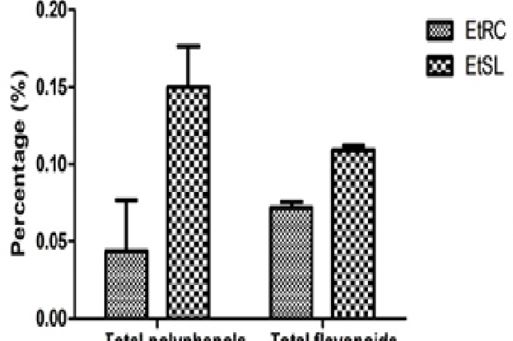 Total phenol and flavonoid content of EtRC and EtSL