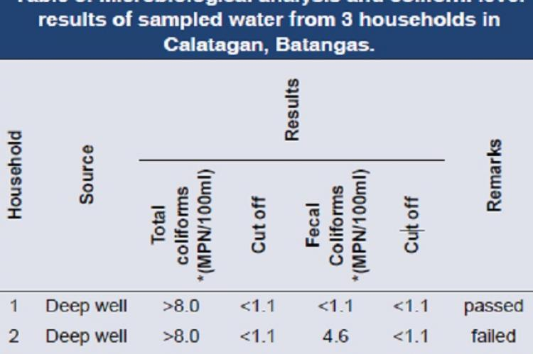 Microbiological analysis and coliform level results of sampled water from 3 households in Calatagan, Batangas