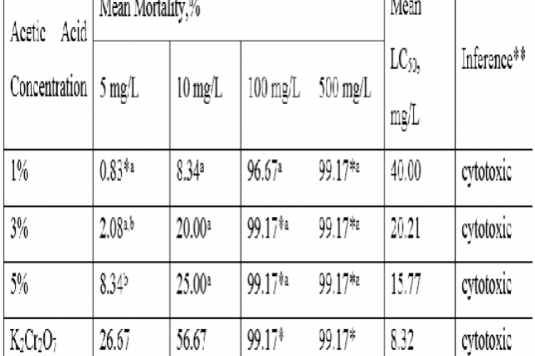 Percent Mortality of the varying aqueous acetic acid extracts of A. racemosa Raf. Fruits