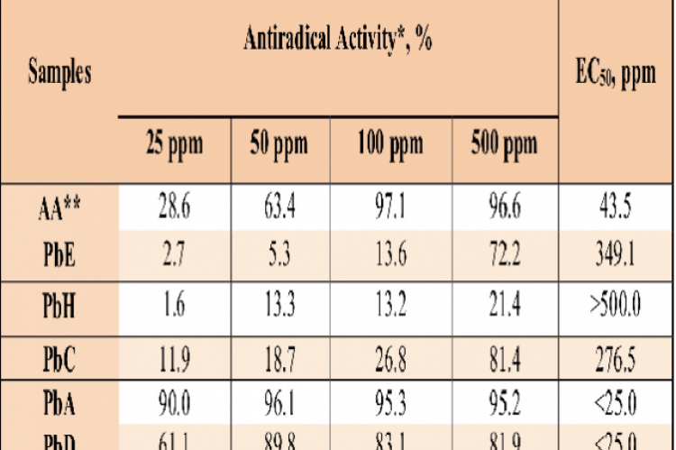 DPPH antiradical activities of P. Baccatum leaf extracts at various concentrations.