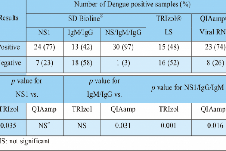 Serological positivity and the RT-PCR detection rates