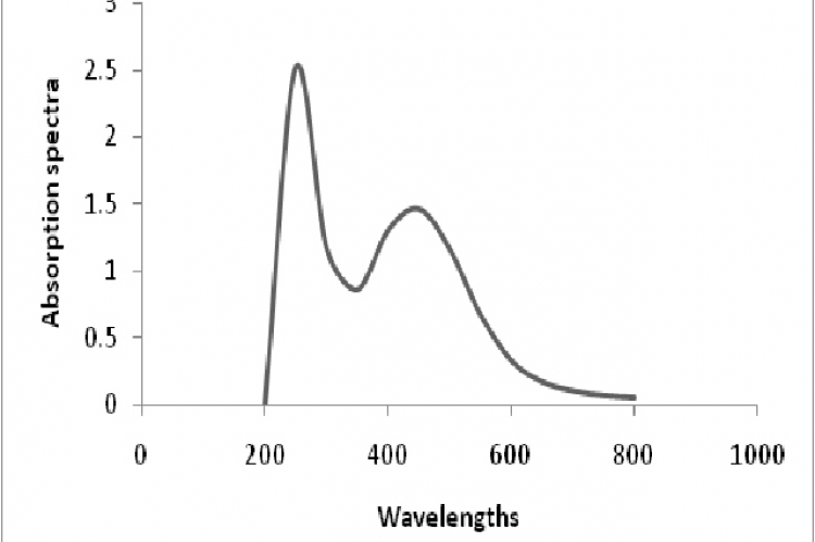 UV-Vis absorption spectra of Silver nanoparticles
