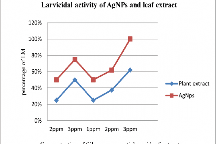 Graphical representation of larvicidal activity of AgNPs and leaf extract against Oryctes rhinoceros