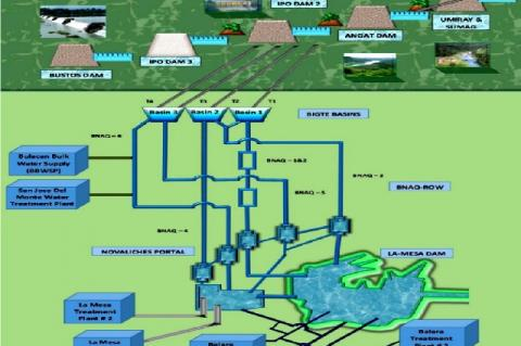 Metropolitan Waterworks and Sewage System (MWSS) Raw Water Conveyance Map (Source: http://mwss. gov.ph/learn/metro-manila-water-supply-system/)