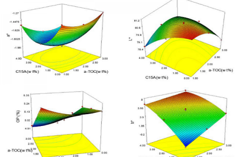 Profile of response surface plot for a) L* b) a* c) b* and d) OP as function of α-TOC and C15A nanoparticles concentrations (wt%).