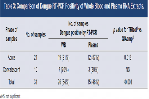 Comparison of Dengue RT-PCR Positivity of Whole Blood and Plasma RNA Extracts.