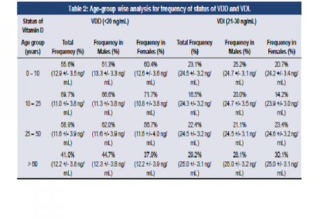 Age-group wise analysis for frequency of status of VDD and VDI.