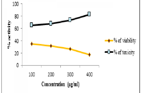 Anticancer activity of chloroform extract of Cypraea annulus on MCF-7 cell line