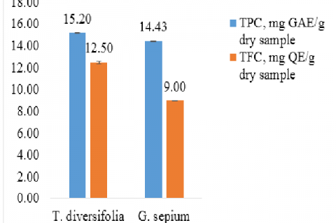 Total phenolic and flavonoid content of the ethanolic extracts of T. diversifolia and G. sepium