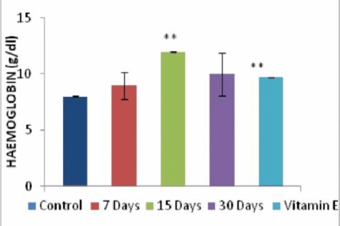 Effect of Aloe vera and vitamin E on Hemoglobin