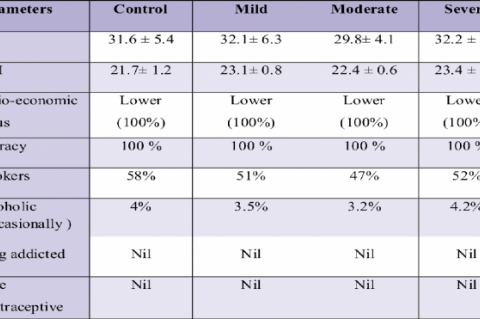 Demographic data of control and fluorotic patients