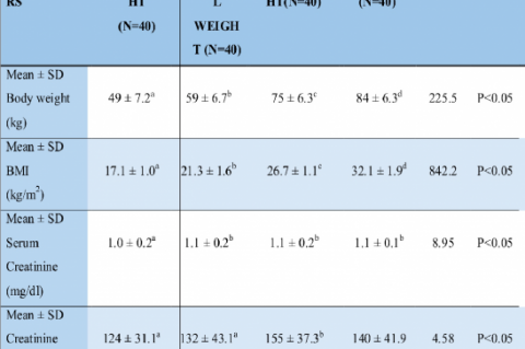 Mean Body Weight, BMI, Serum Creatinine, and Creatinine Clearance of various weight categories