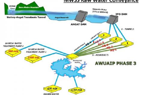 Metropolitan Waterworks and Sewage System (MWSS) Raw Water Conveyance Map http://mwss.gov.ph/awuaip3-2/