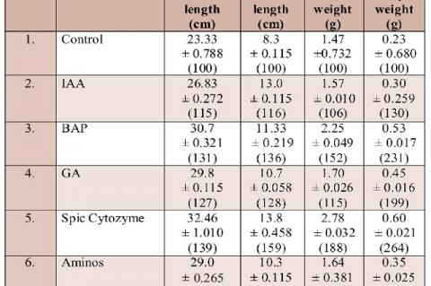 Response of plant growth regulators on the growth attributes of Abelmoschus esculentus