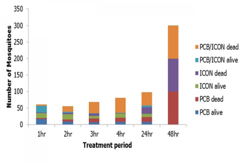 Trends of mosquito survival after treatment with PCB, ICON and PCB/ICON combination.