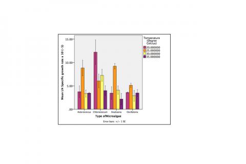 Figure 3: Specific Growth Rate of Microalgae under various temperatures.