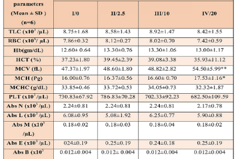 Effect on Hematological parameters