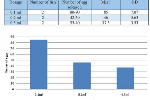 Effect of Natrum Muriaticum on Fecundity in Goldfish,  Carassius auratus